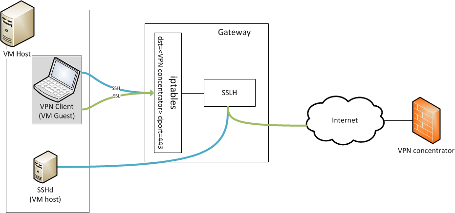 Evading Cisco AnyConnect blocking LAN connections – Silent